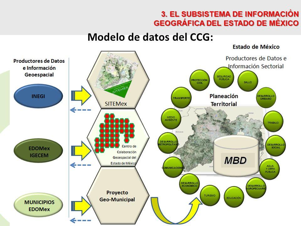 Modelo de datos del CCG:
