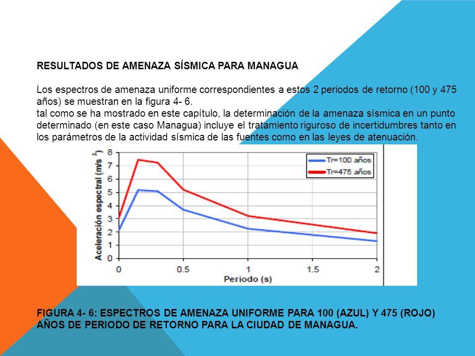 Resultados De Amenaza Sísmica para Managua Los espectros de amenaza uniforme correspondientes a estos 2 periodos de retorno (100 y 475 años) se muestran en la figura 4- 6.