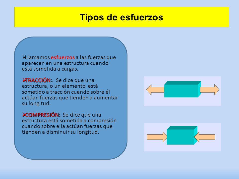 Tipos de esfuerzos Llamamos esfuerzos a las fuerzas que aparecen en una estructura cuando está sometida a cargas.