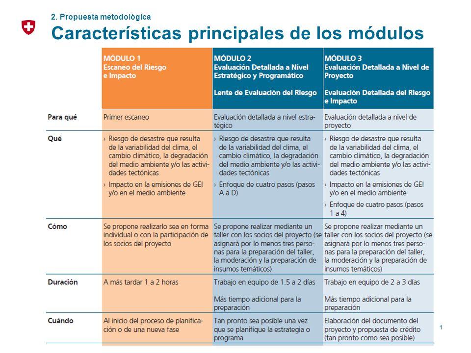 Características principales de los módulos