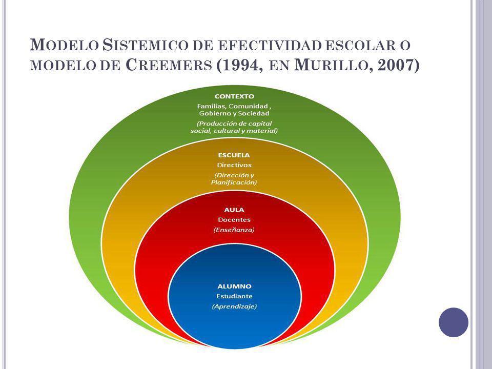 Modelo Sistemico de efectividad escolar o modelo de Creemers (1994, en Murillo, 2007)