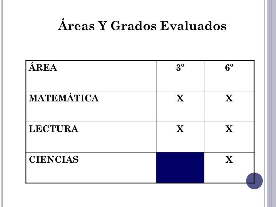 Áreas Y Grados Evaluados