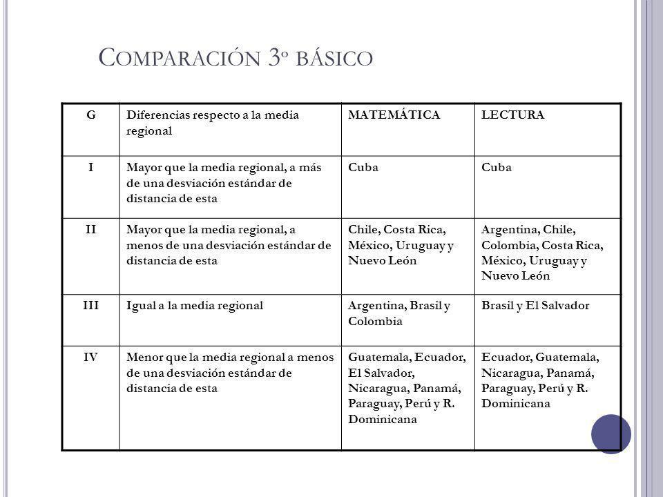 Comparación 3º básico G Diferencias respecto a la media regional