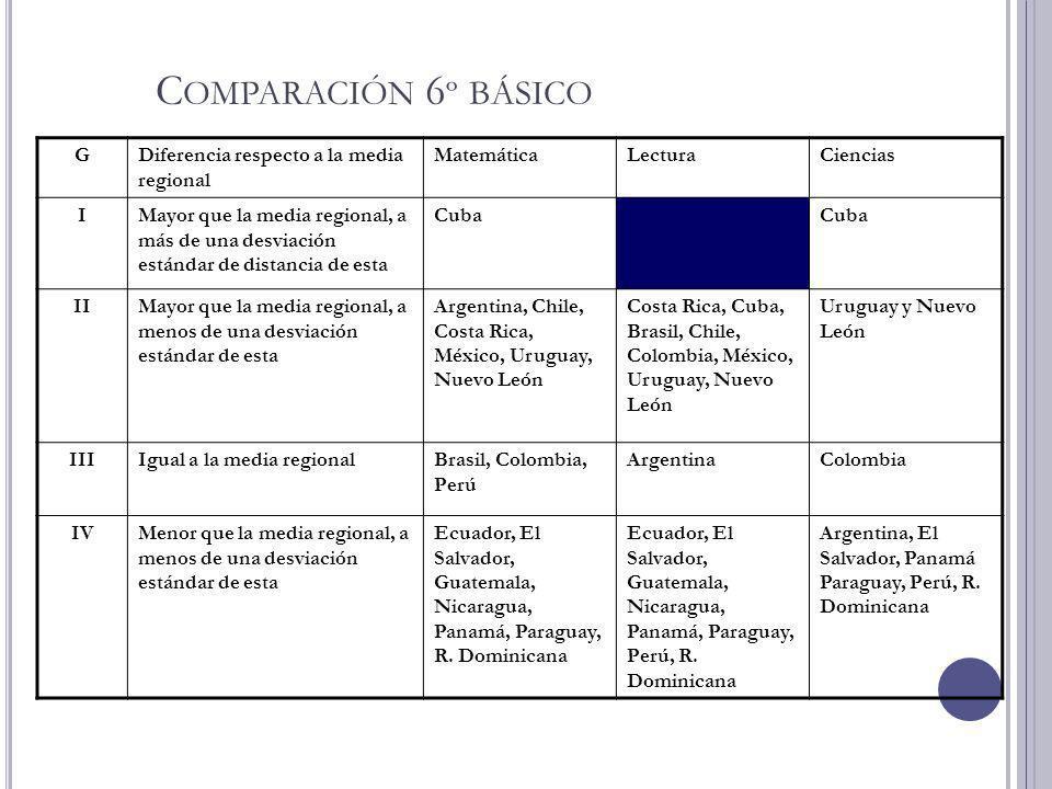 Comparación 6º básico G Diferencia respecto a la media regional