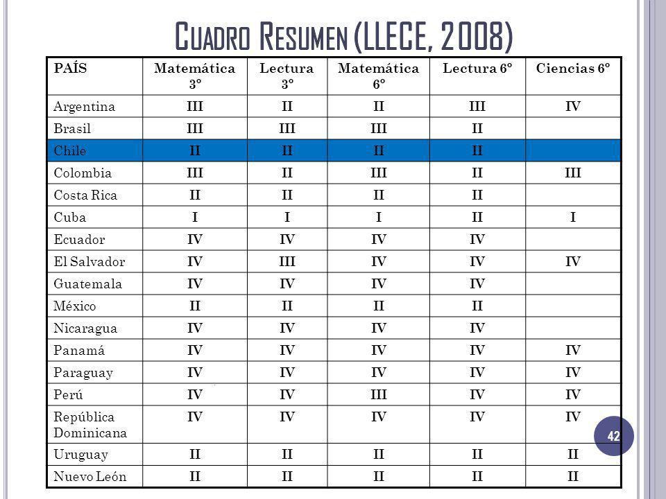 Cuadro Resumen (LLECE, 2008)
