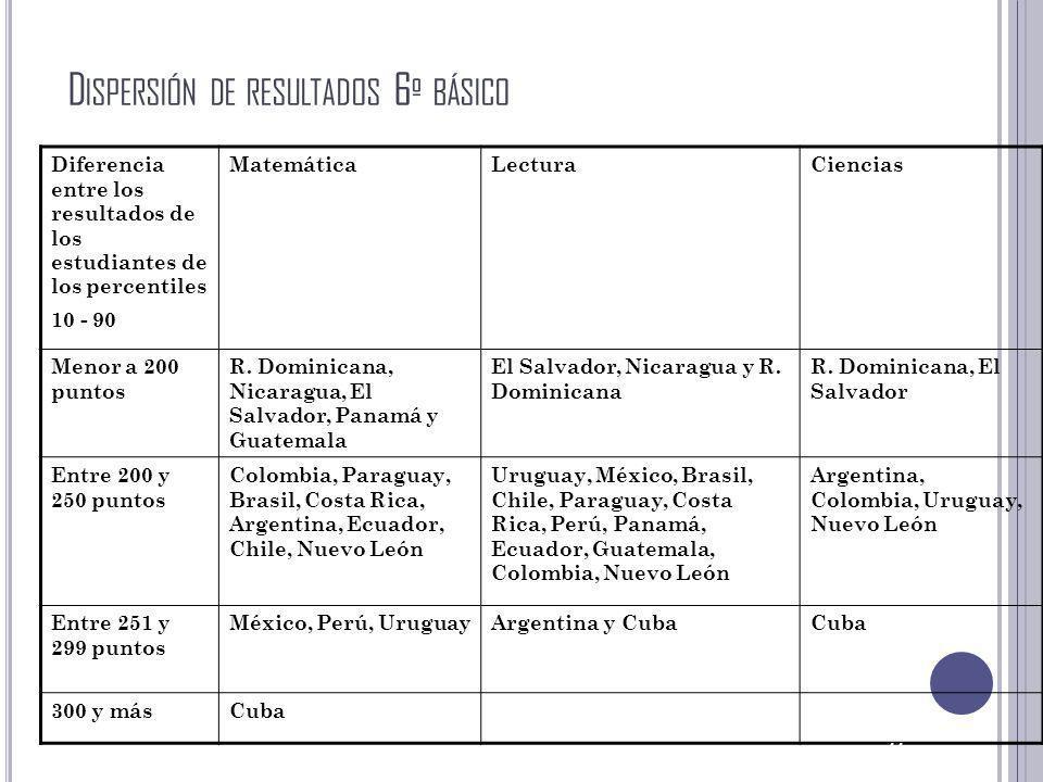 Dispersión de resultados 6º básico