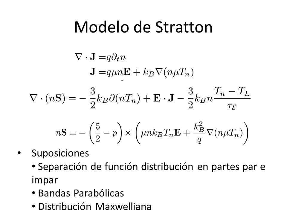 Modelo de Stratton Suposiciones