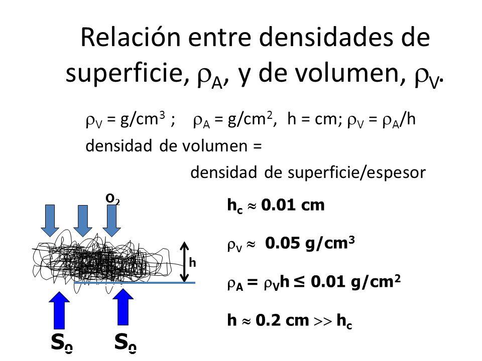 Relación entre densidades de superficie, rA, y de volumen, rV.