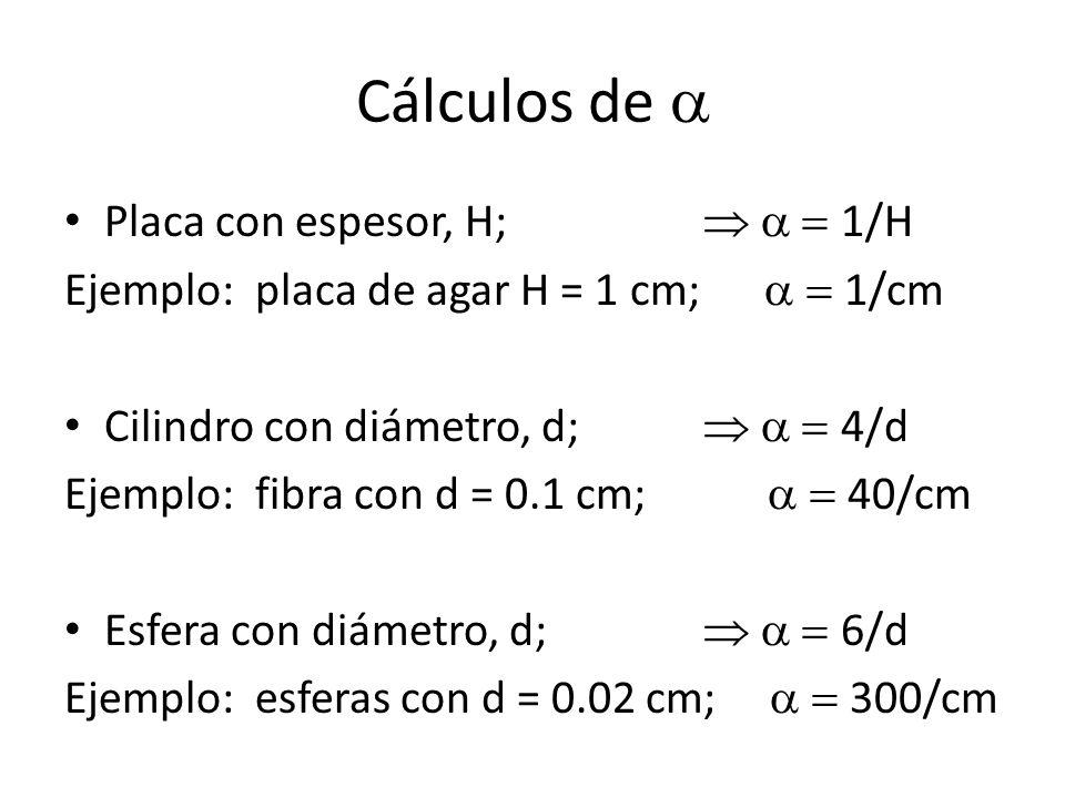Cálculos de a Placa con espesor, H;  a = 1/H