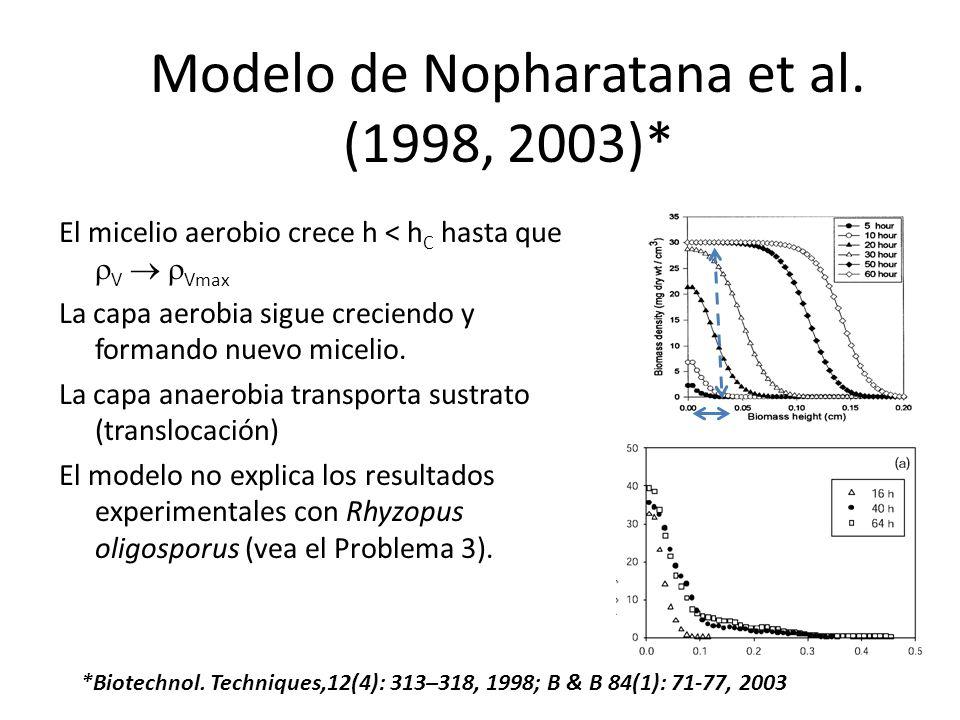 Modelo de Nopharatana et al. (1998, 2003)*