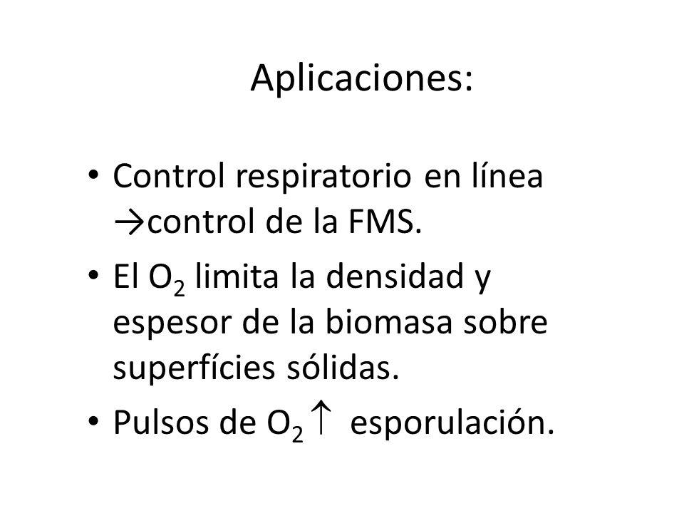 Aplicaciones: Control respiratorio en línea →control de la FMS.