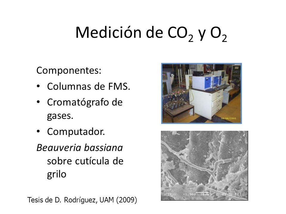 Medición de CO2 y O2 Componentes: Columnas de FMS.