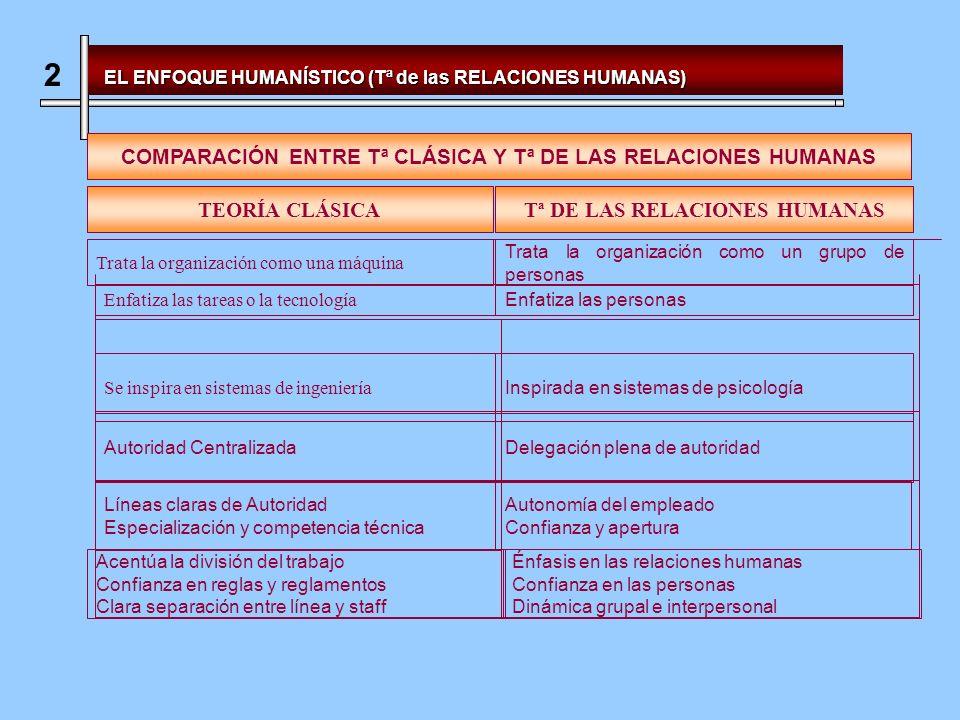 2 COMPARACIÓN ENTRE Tª CLÁSICA Y Tª DE LAS RELACIONES HUMANAS