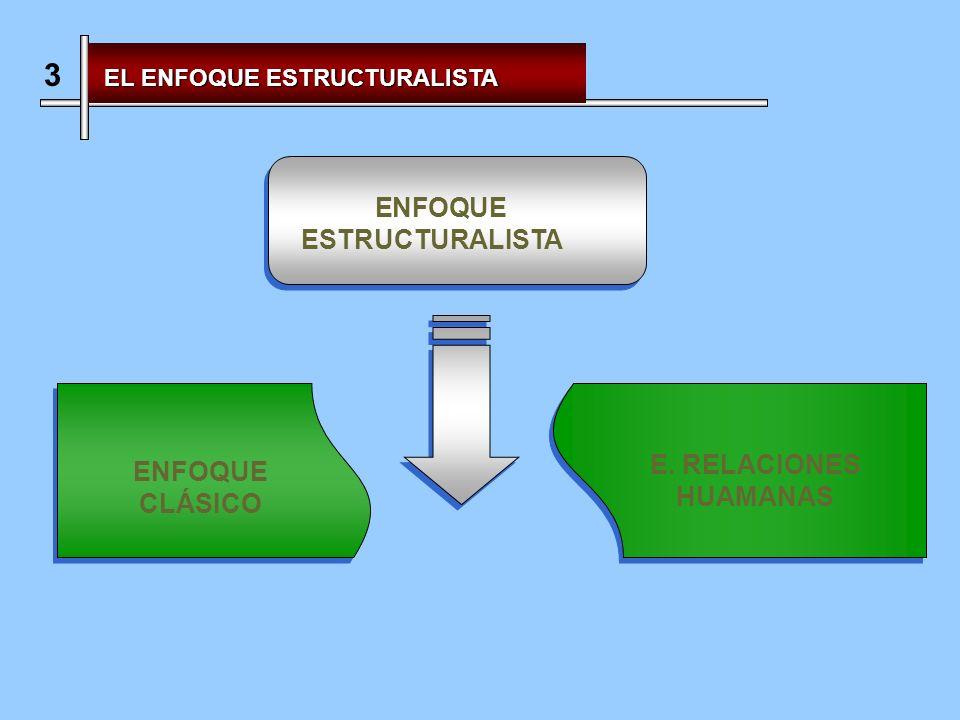 3 ENFOQUE ESTRUCTURALISTA E. RELACIONES HUAMANAS ENFOQUE CLÁSICO