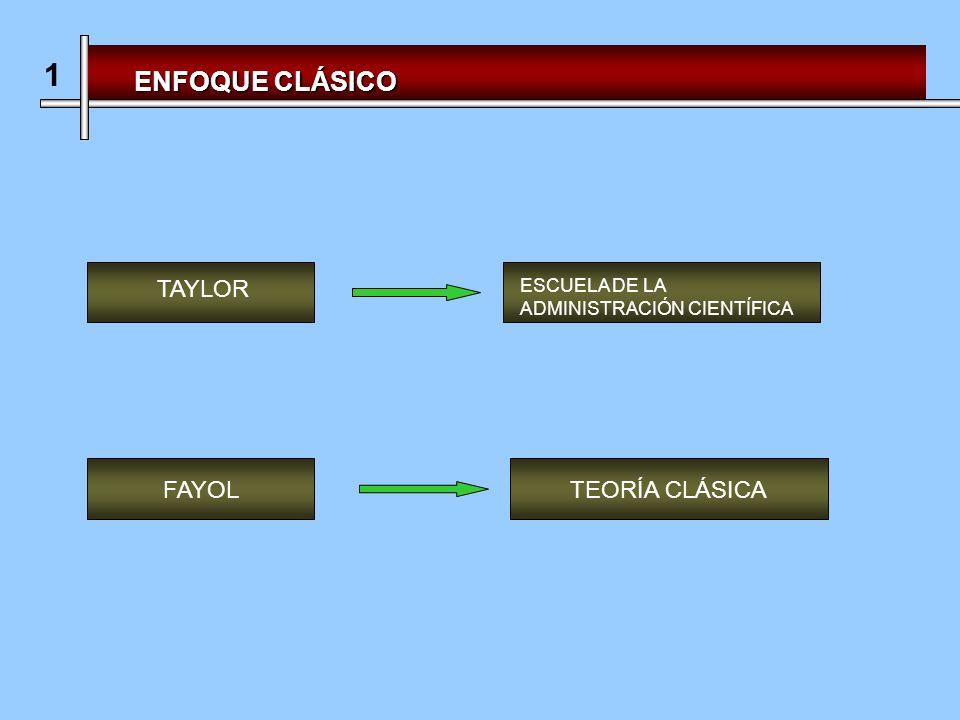 1 ENFOQUE CLÁSICO TAYLOR FAYOL TEORÍA CLÁSICA