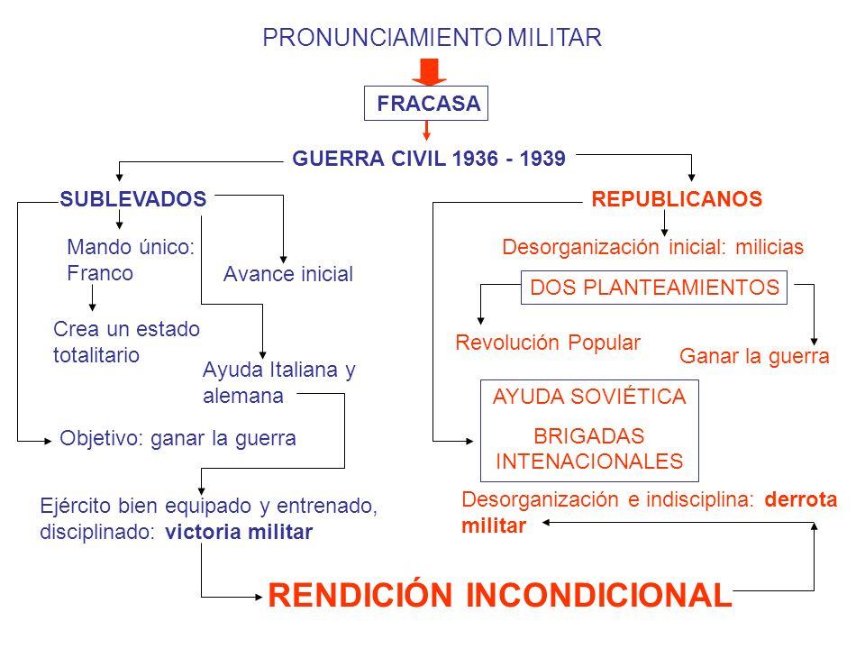 RENDICIÓN INCONDICIONAL