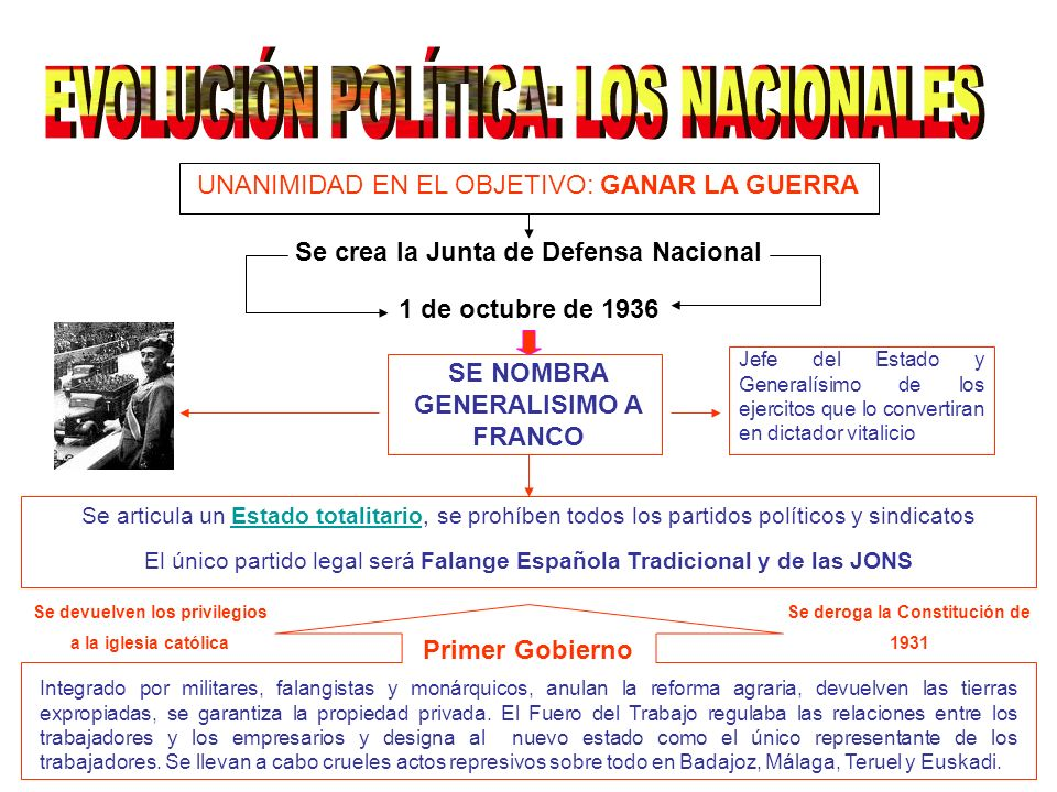 EVOLUCIÓN POLÍTICA: LOS NACIONALES
