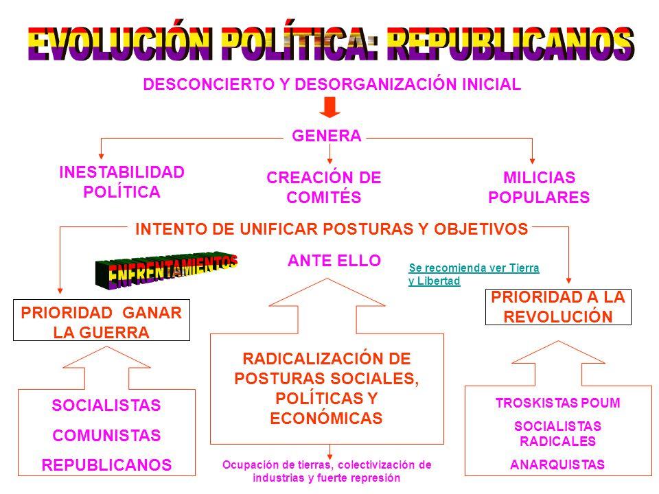 EVOLUCIÓN POLÍTICA: REPUBLICANOS