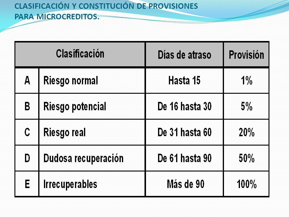 CLASIFICACIÓN Y CONSTITUCIÓN DE PROVISIONES PARA MICROCREDITOS.