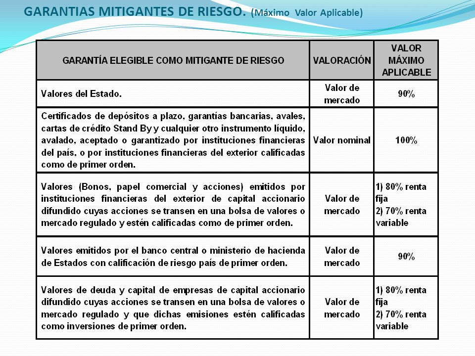 GARANTIAS MITIGANTES DE RIESGO. (Máximo Valor Aplicable)