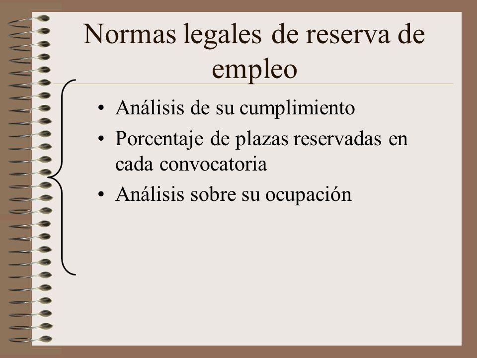 Normas legales de reserva de empleo