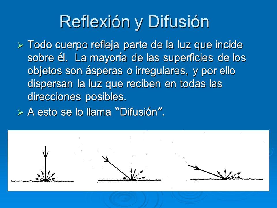 Reflexión y Difusión