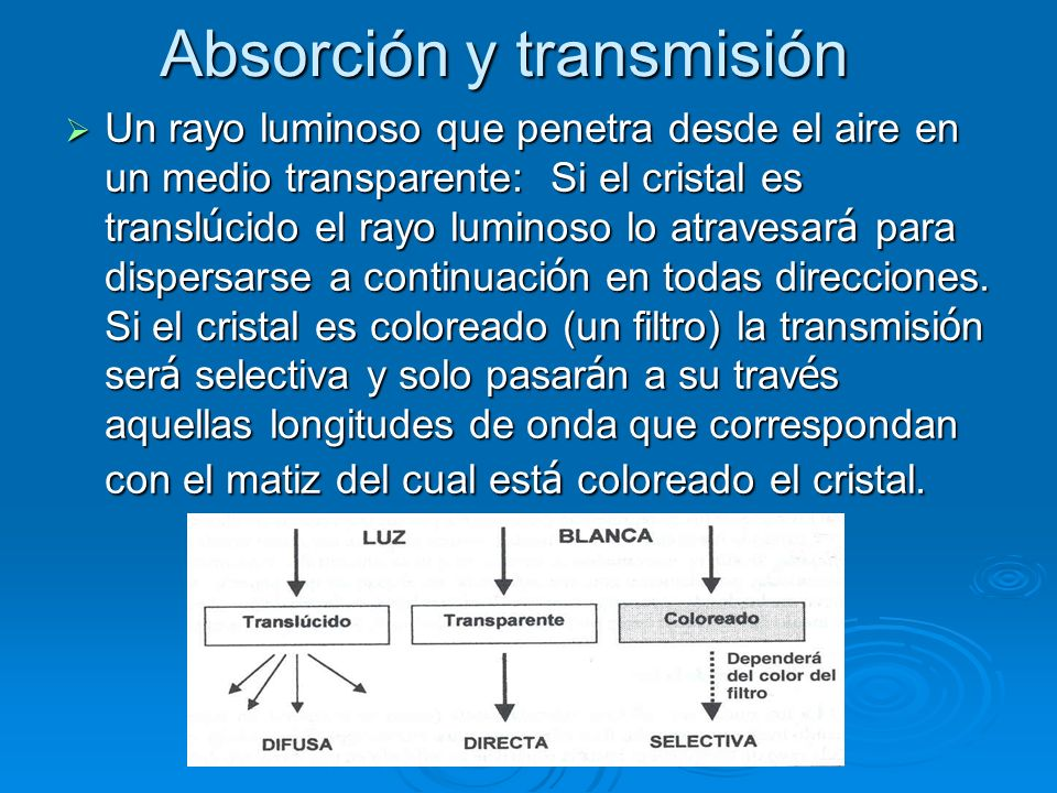 Absorción y transmisión