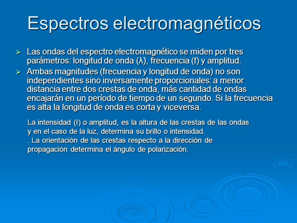 Espectros electromagnéticos