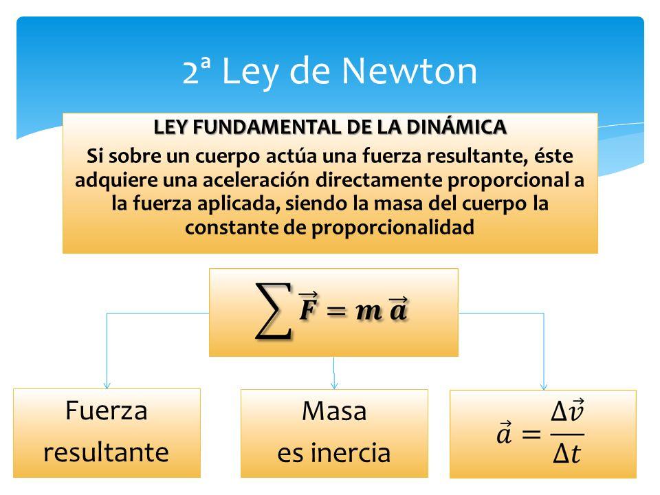 LEY FUNDAMENTAL DE LA DINÁMICA