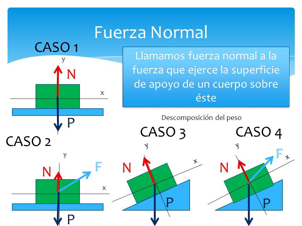Fuerza Normal CASO 1 P N CASO 3 P N CASO 4 P N F CASO 2 P N F