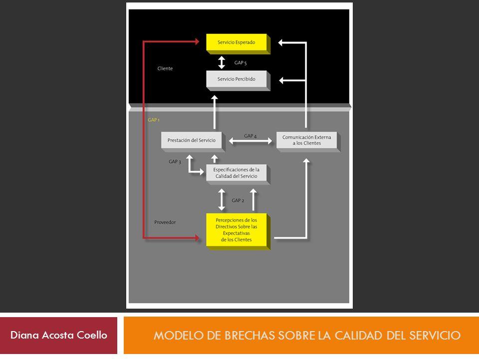 Modelo de brechas sobre la calidad del servicio