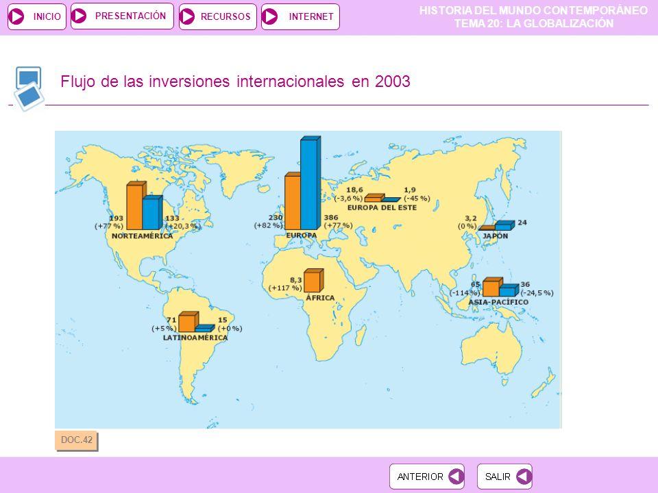 Flujo de las inversiones internacionales en 2003