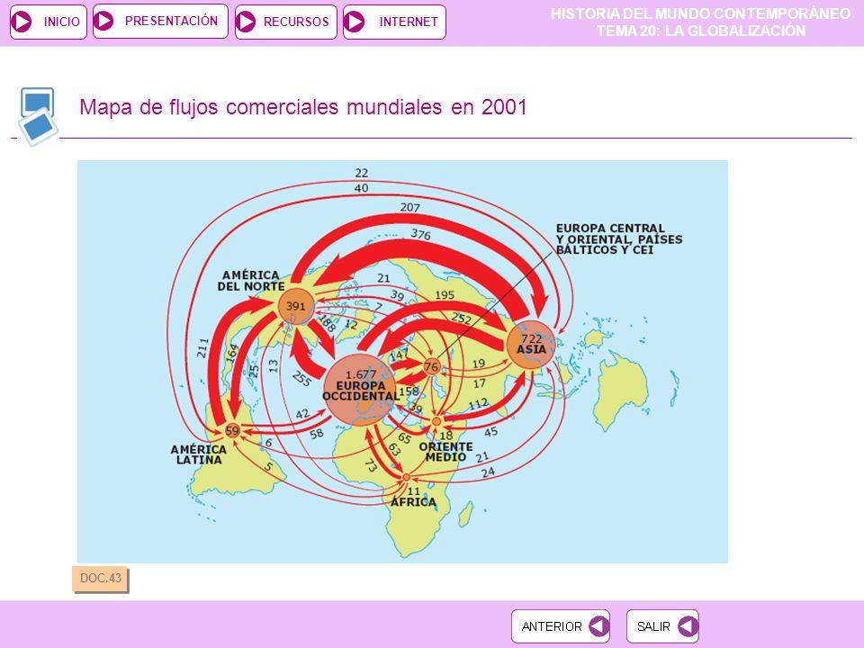 Mapa de flujos comerciales mundiales en 2001