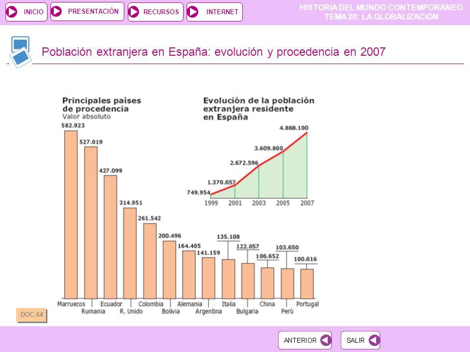 Población extranjera en España: evolución y procedencia en 2007