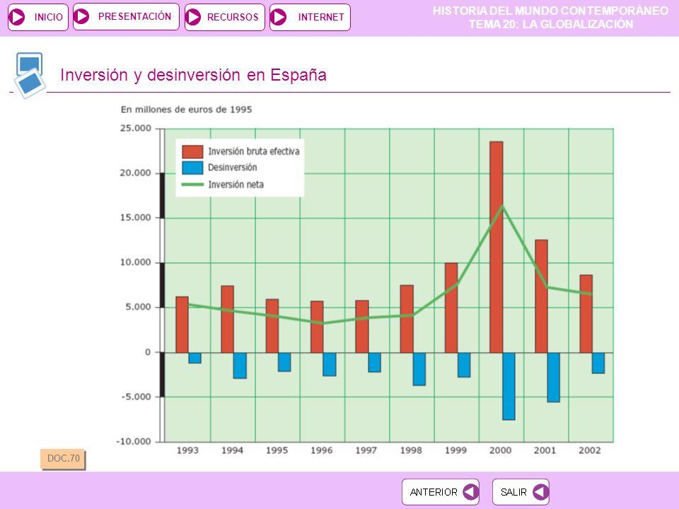 Inversión y desinversión en España