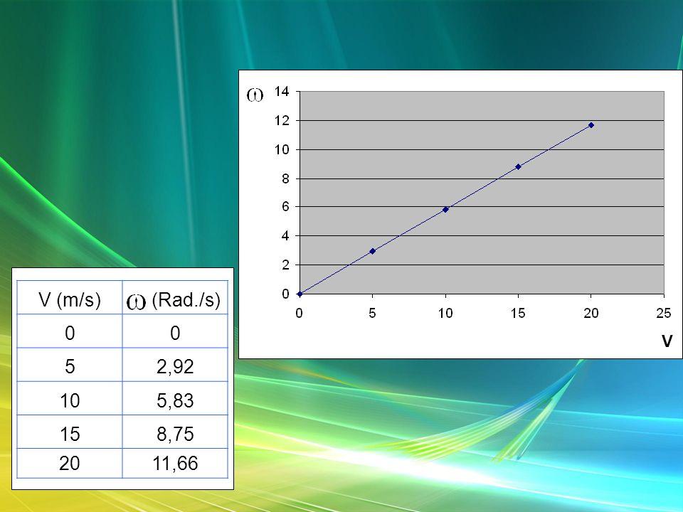V (m/s) (Rad./s) 5 2,92 10 5,83 15 8,75 20 11,66 V