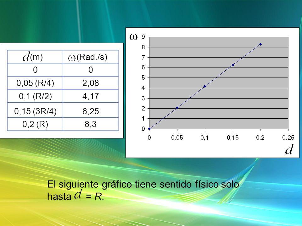 El siguiente gráfico tiene sentido físico solo hasta = R.