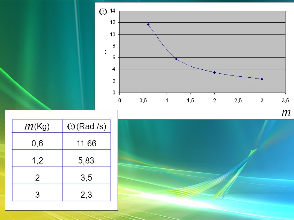 M (Kg) W (Rad./s) 0,6 11,66 1,2 5,83 2 3,5 3 2,3