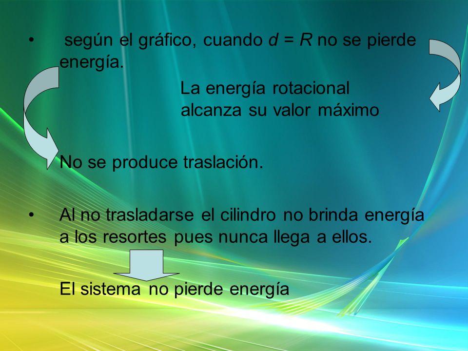 según el gráfico, cuando d = R no se pierde energía.