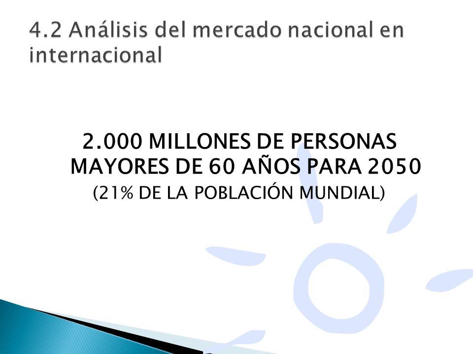 4.2 Análisis del mercado nacional en internacional
