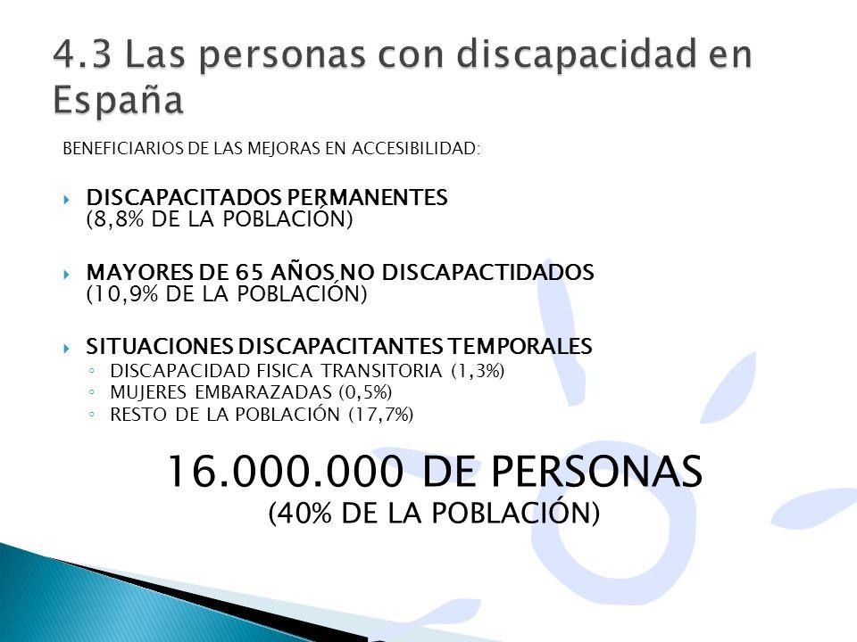 4.3 Las personas con discapacidad en España