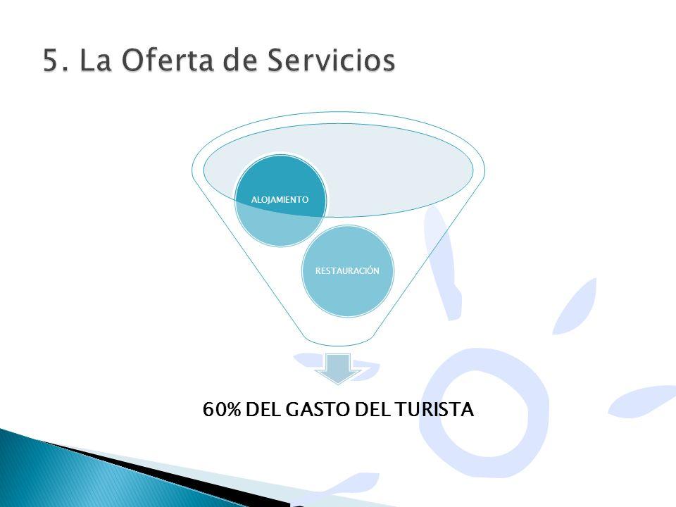 5. La Oferta de Servicios 60% DEL GASTO DEL TURISTA ALOJAMIENTO