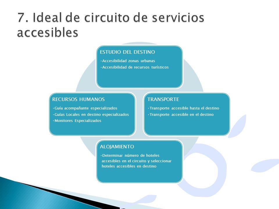 7. Ideal de circuito de servicios accesibles