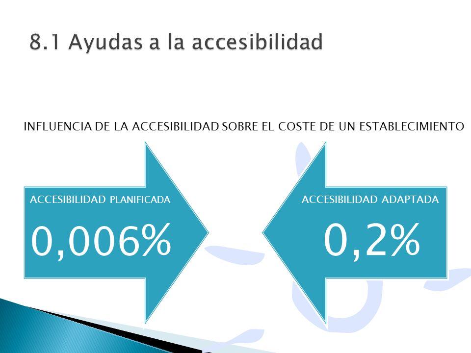 8.1 Ayudas a la accesibilidad