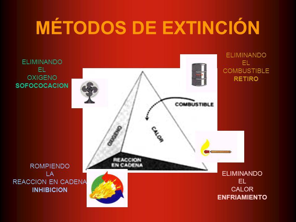 MÉTODOS DE EXTINCIÓN ELIMINANDO EL ELIMINANDO COMBUSTIBLE EL RETIRO