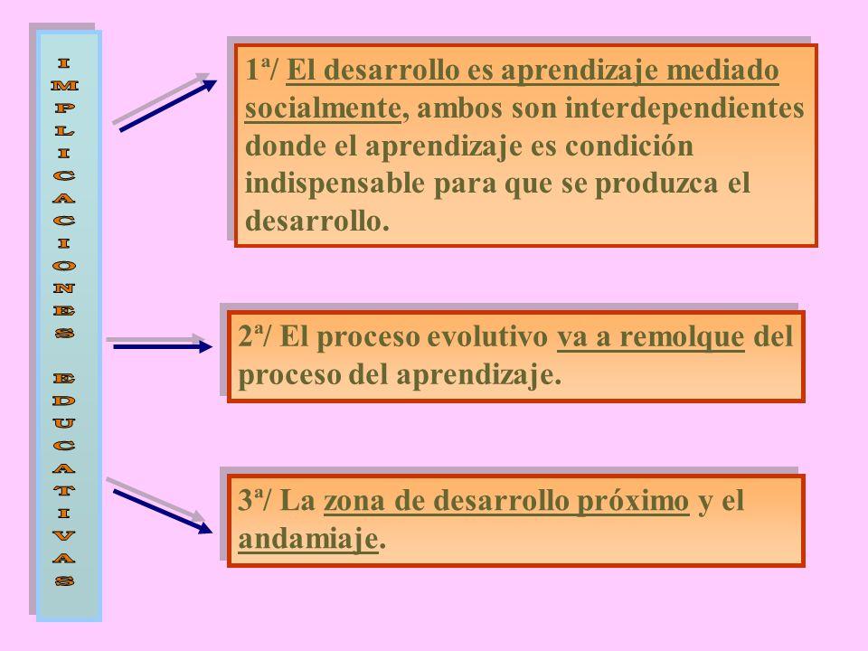 1ª/ El desarrollo es aprendizaje mediado socialmente, ambos son interdependientes donde el aprendizaje es condición indispensable para que se produzca el desarrollo.