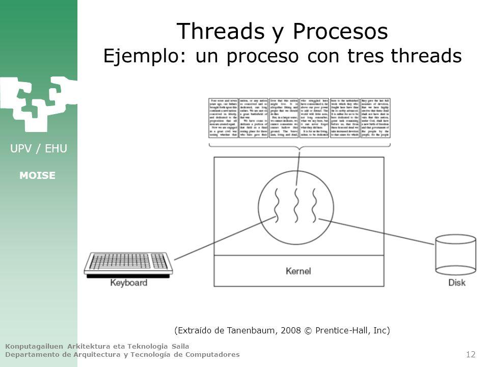 Threads y Procesos Ejemplo: un proceso con tres threads