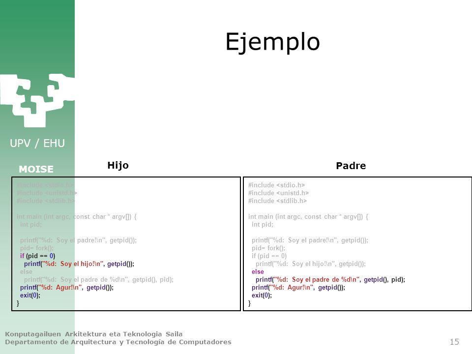 Ejemplo Hijo Padre #include <stdio.h> #include <unistd.h>