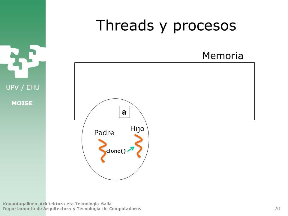 Threads y procesos Memoria a Hijo Padre clone()