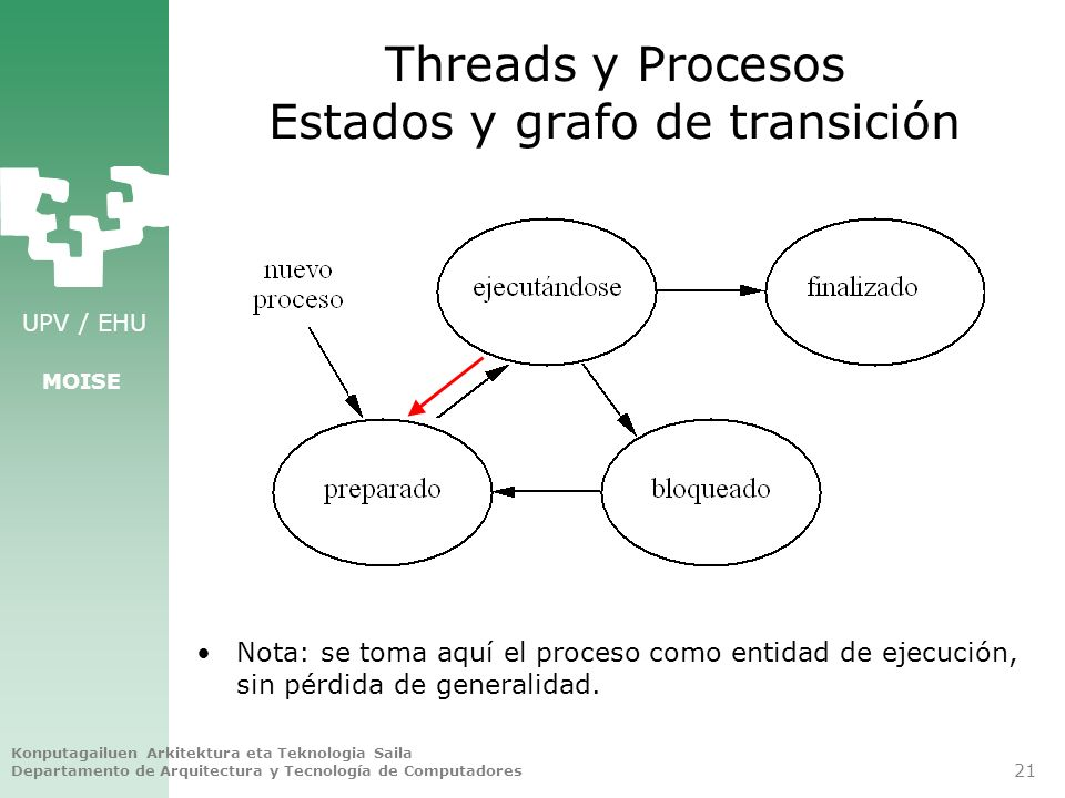 Threads y Procesos Estados y grafo de transición